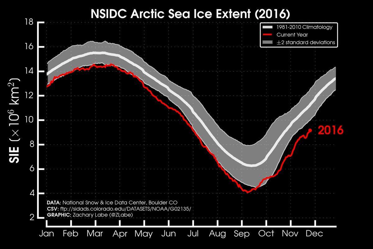 19 arctic hashtag on twitter sea ice arctic sea arctic