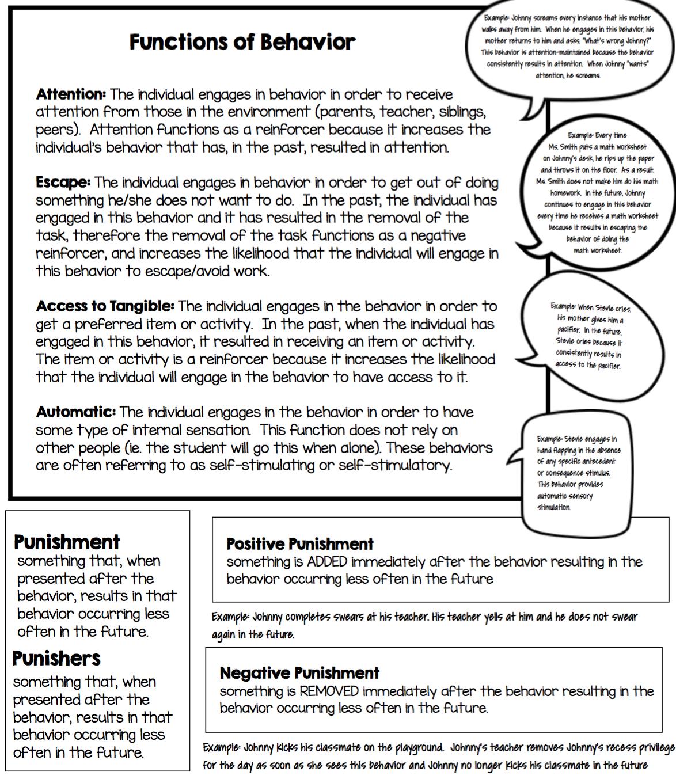 Aba  Common Terms  Lingo  Aba Autism And Autism Helper