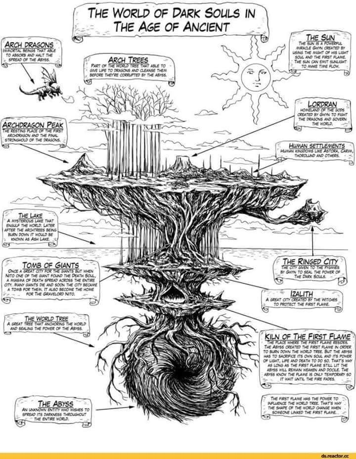 Dark Souls Map. | Nerdom in 2019 | Dark Souls, Dark souls art, Dark ...