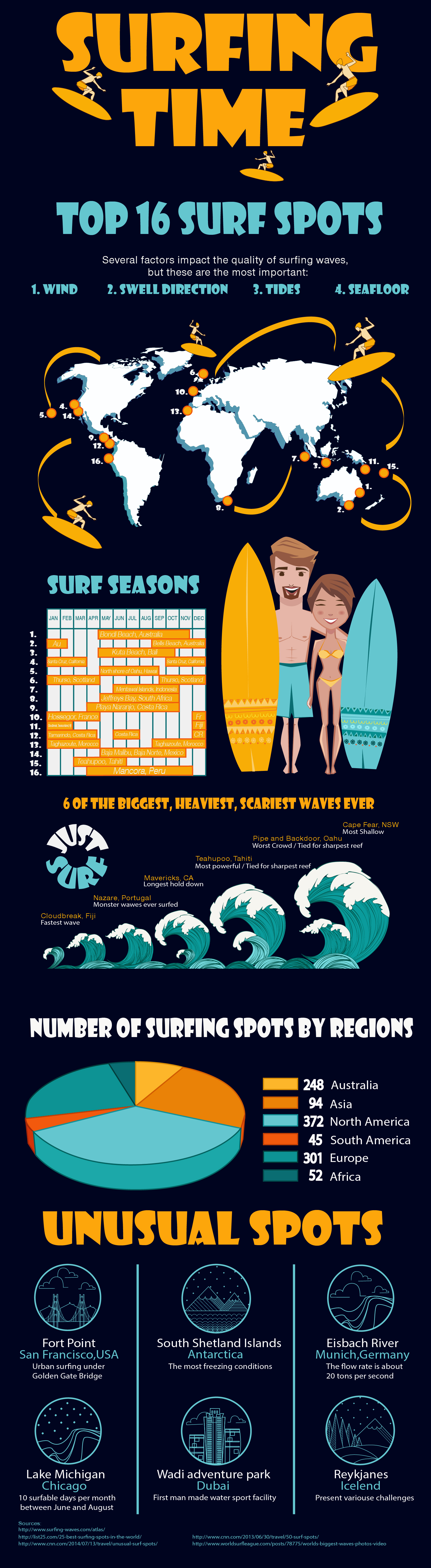 https://www.behance.net/gallery/37984115/Surfing-infographic-Top-surfing-spots #art #inspiration # infographic #surfing #surf #top #surfingspots #illustration #wave #summer #activities #surfboard #character #graphicdesign