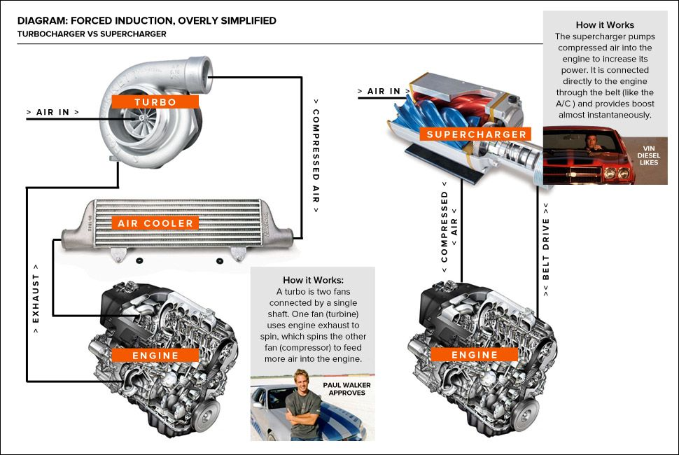 How Forced Induction Works Turbocharger Supercharger Turbo Charged Engine