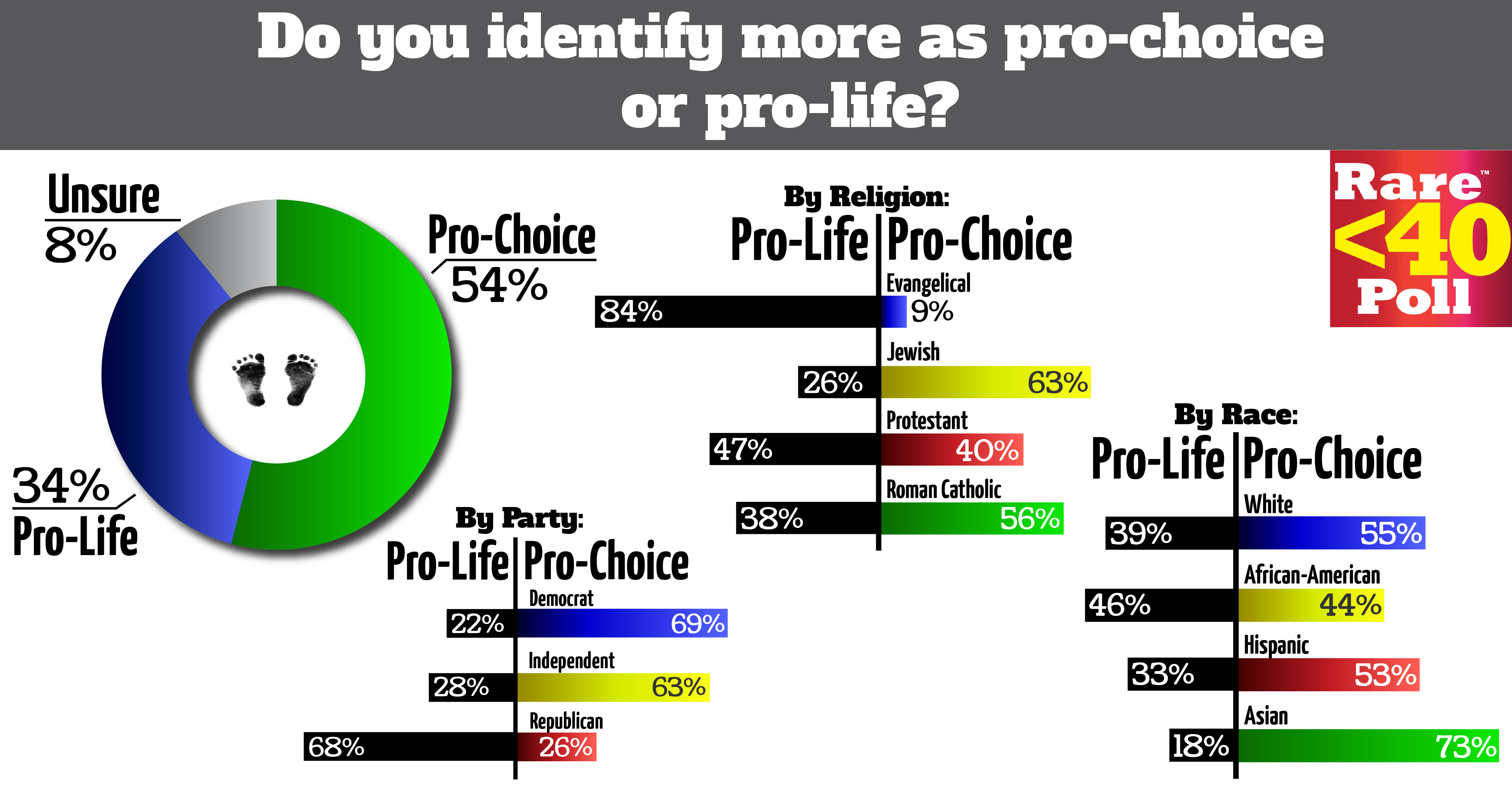 essays on pro-life vs pro-choice Pro life vs pro choice essays - making a custom dissertation is go through a lot of steps leave behind those sleepless nights writing your essay with our custom.
