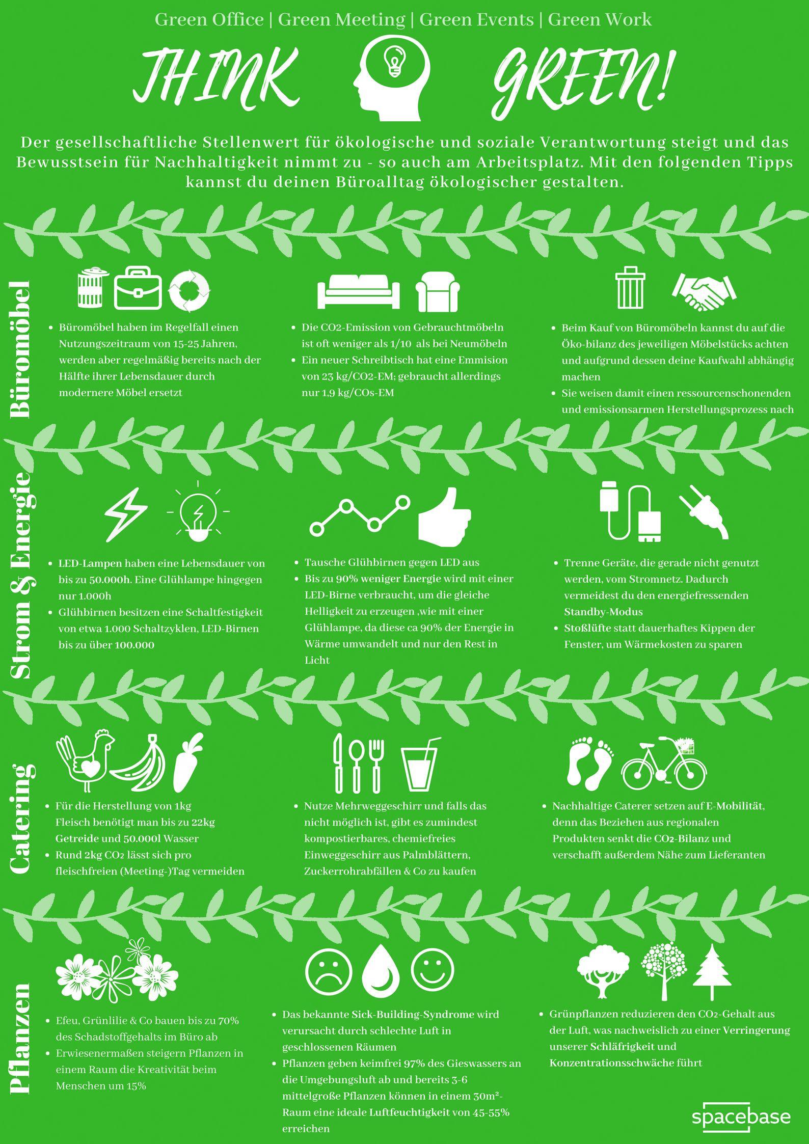 Grüne Tipps Für Euer Büro Zusammen Mit Spacebase Hat