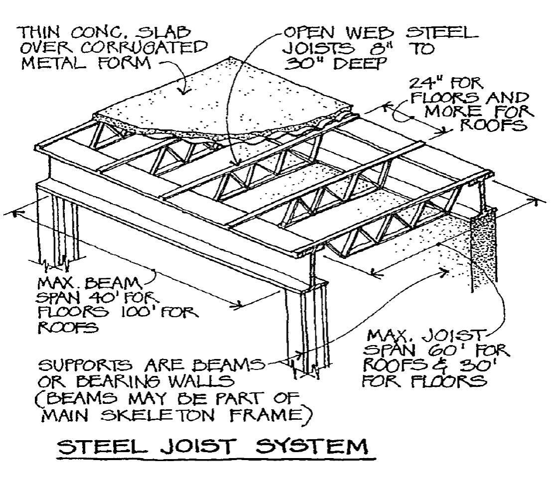 Image steel joist system for term side of card are test Floor trusses vs floor joists