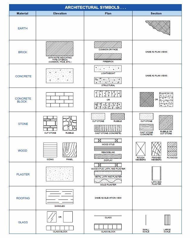 Simbologia De Dibujo Tecnico Arquitectonico Buscar Con Google Dibujo Tecnico Arquitectonico Simbologia Arquitectura Arquitectura Geometrica