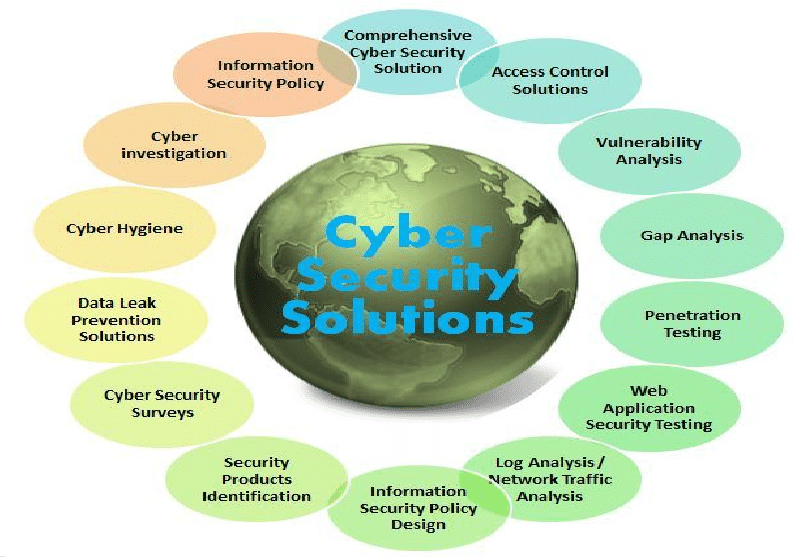 What Are All Benefits Of Cyber Security Software Tools? | Cyber security  software, Cyber security, Security solutions