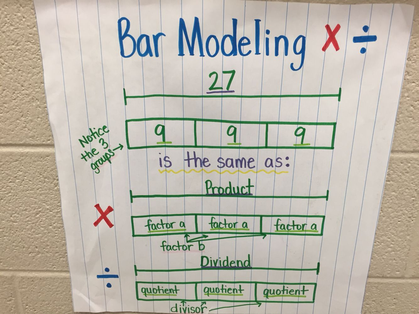 Tape Diagram Anchor Chart Multiplication Hoops U Basketball Court Bar Modeling And Division Mrs Dobbs