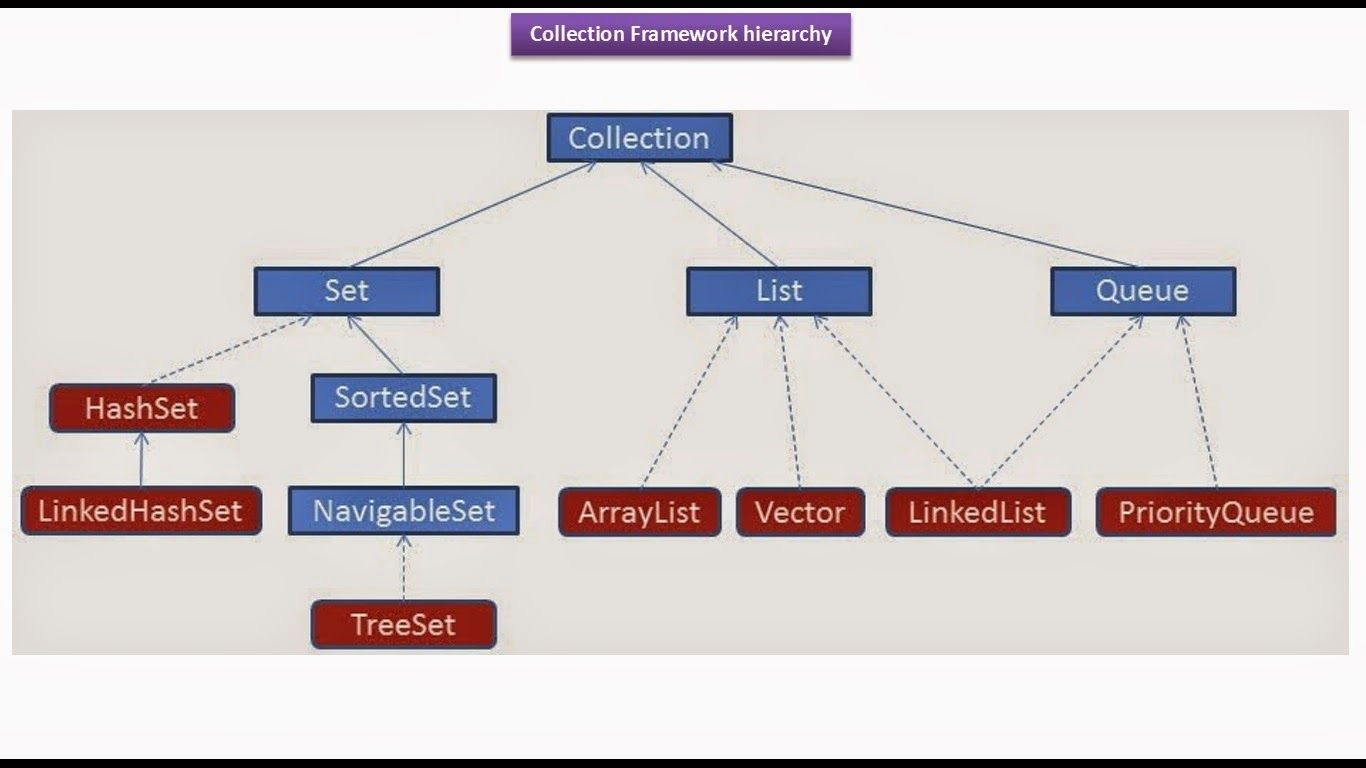 Java ee java collection framework collection hierarchy of set java ee java collection framework collection hierarchy of setlistqueue baditri Gallery