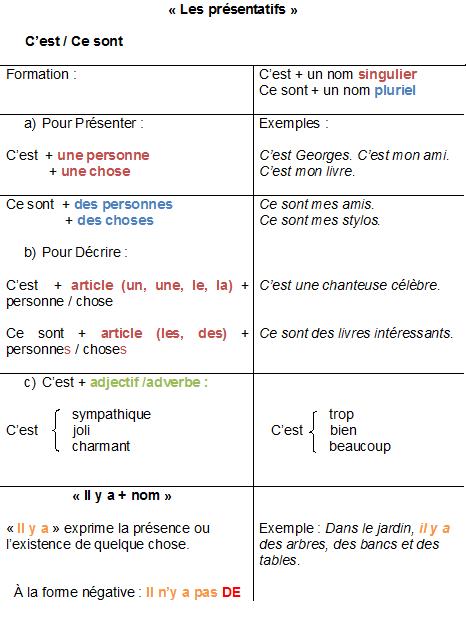 Pytanie o język #4 - C'est czy ce sont? - teoria 5 - Francuski przy kawie