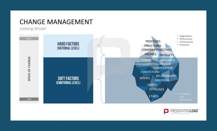 The Iceberg- Model presents hard factors and soft factors of - change management plan