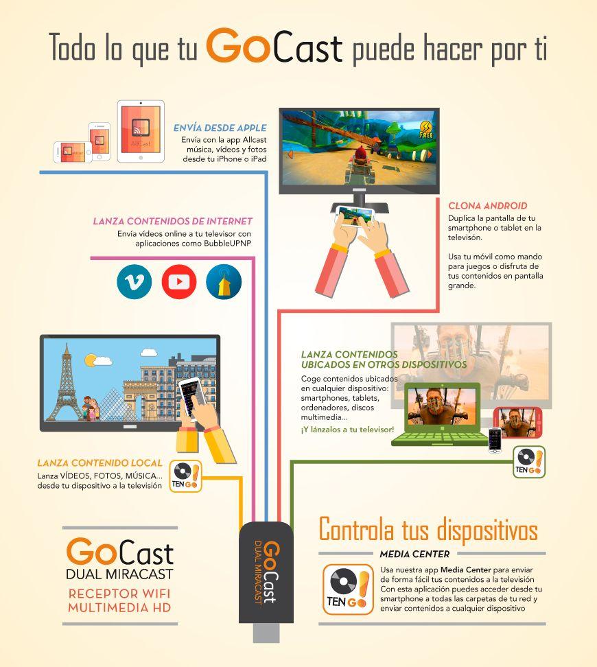 #Infografía Todo lo que tu receptor WiFi GoCast Dual Miracast puede hacer por ti