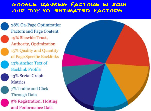 f4000654bb5 40-ultimate-Google-Ranking-Factors-according-to-SEO-in-2018