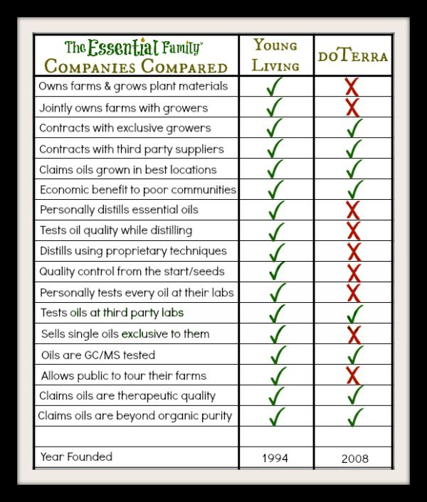 Young Living and DoTerra Essential Oils Compared