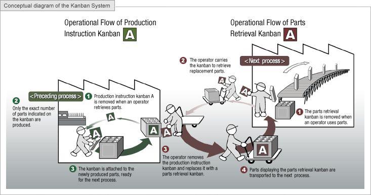 Kanban System Kanban Lean Six Sigma Operations Management