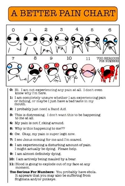 YES! We must post these at work! Honestly, when I walk in the room and see you laughing with your family members, then you tell me your pain is an 8, I do not believe you. Not even a little bit.