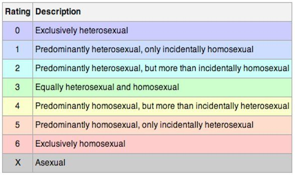 Kinsey scale incidentally homosexual discrimination