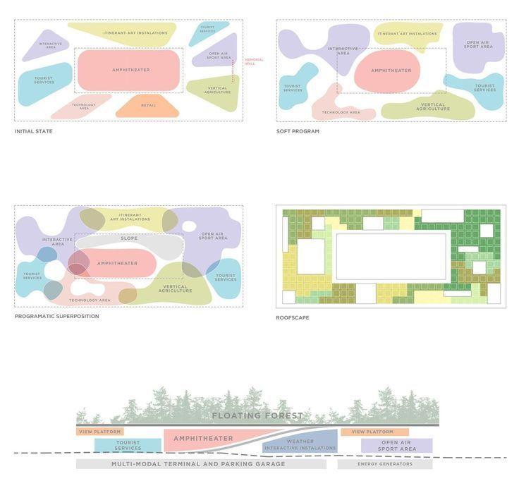 Photo of Urban Concept Diagram Urban Planning
