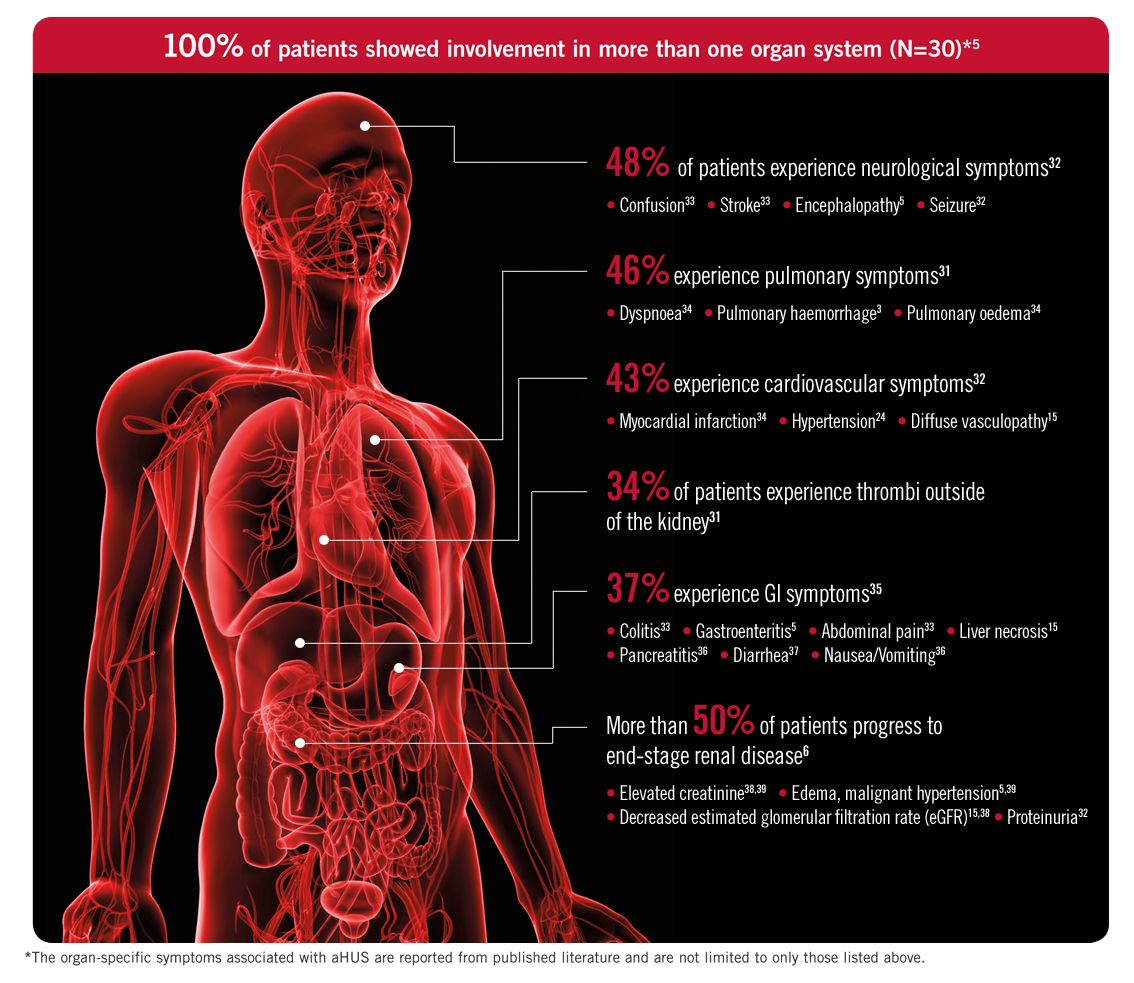 Patients with aHUS are at ongoing risk of systemic, life
