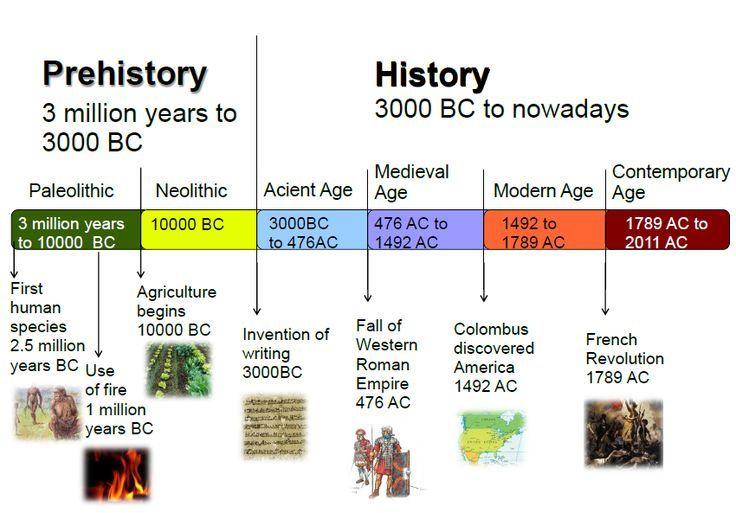 timeline human prehistory - Google Search | history | Pinterest
