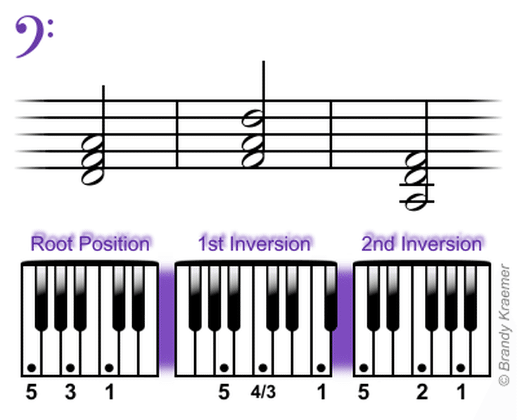 Beginner Bass Piano Chords Piano Pinterest Pianos Bass And