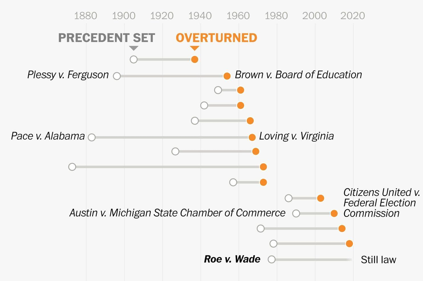 How Often Does The Supreme Court Overturn Precedents Like Roe V Wade Supreme Court Chief Justice Robert Junior