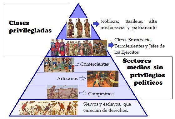 Pirámide Social Bizantina Imperio Imperio Romano Y