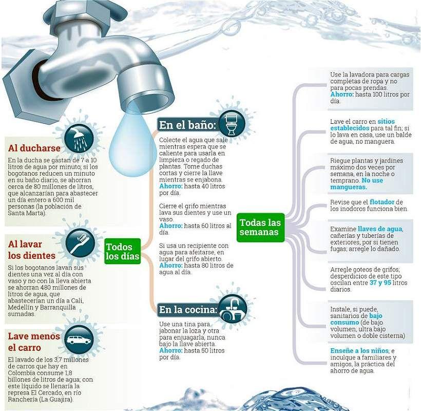 Todos A Ahorrar Agua Siga Estos 10 Consejos Ahorro De Agua Ahorro Consejos Para Ahorrar