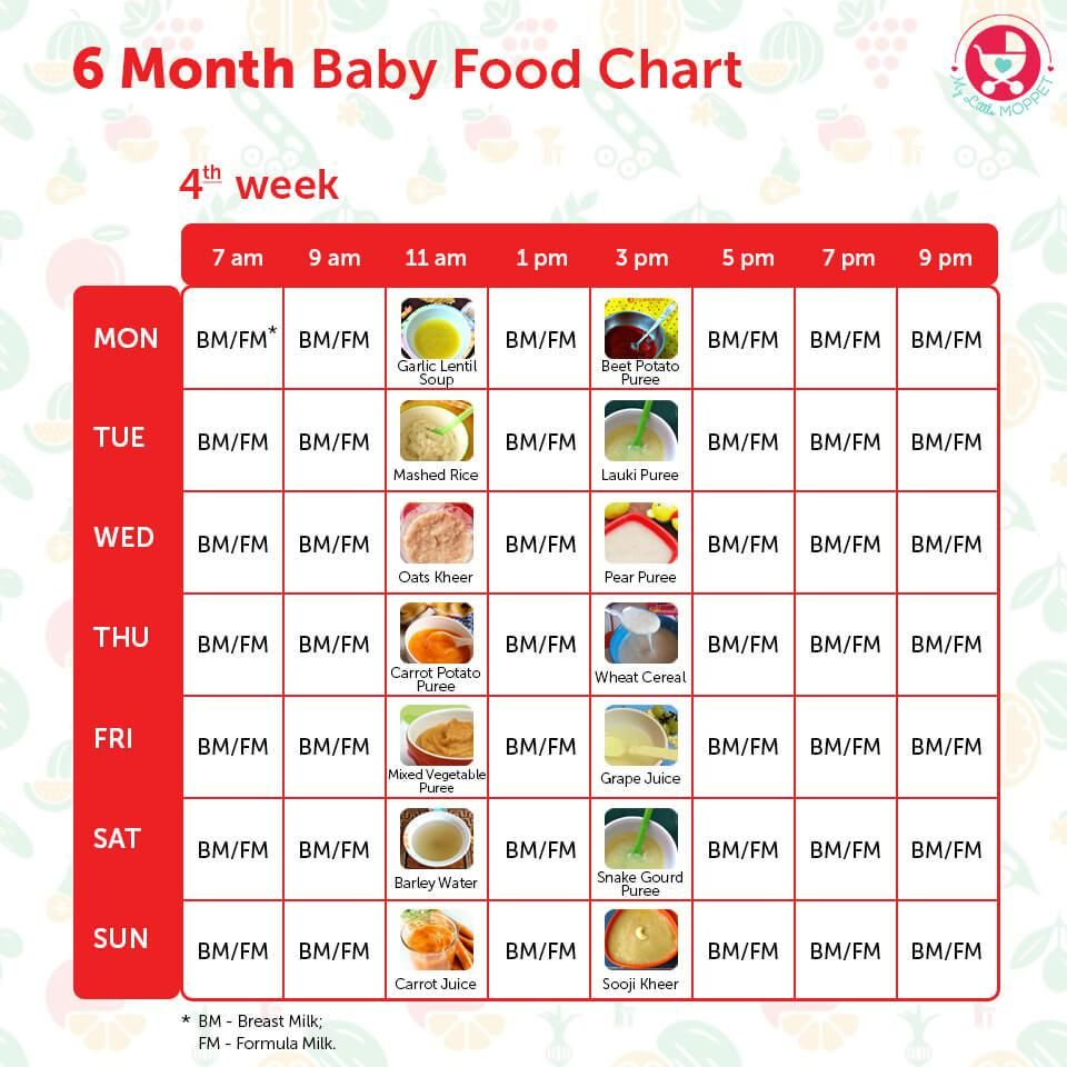 6 Months Food chart for Indian Babies | Baby food recipes ...