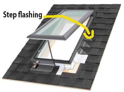 Skylights The Problem Of Every Roof Skylight Installation Skylight Modern Skylights