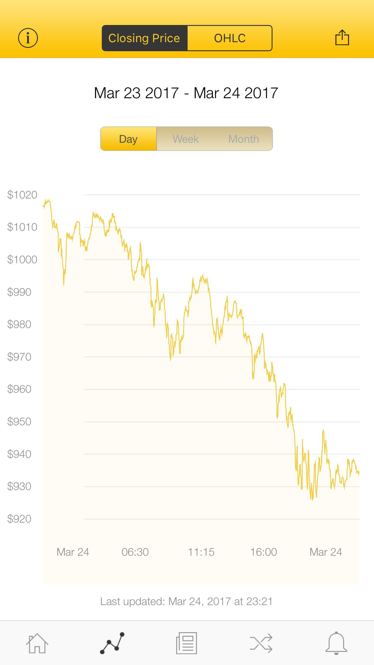 The latest Bitcoin Price Index is 934.08 USD http://www.coindesk.com/price/ via @CoinDesk App