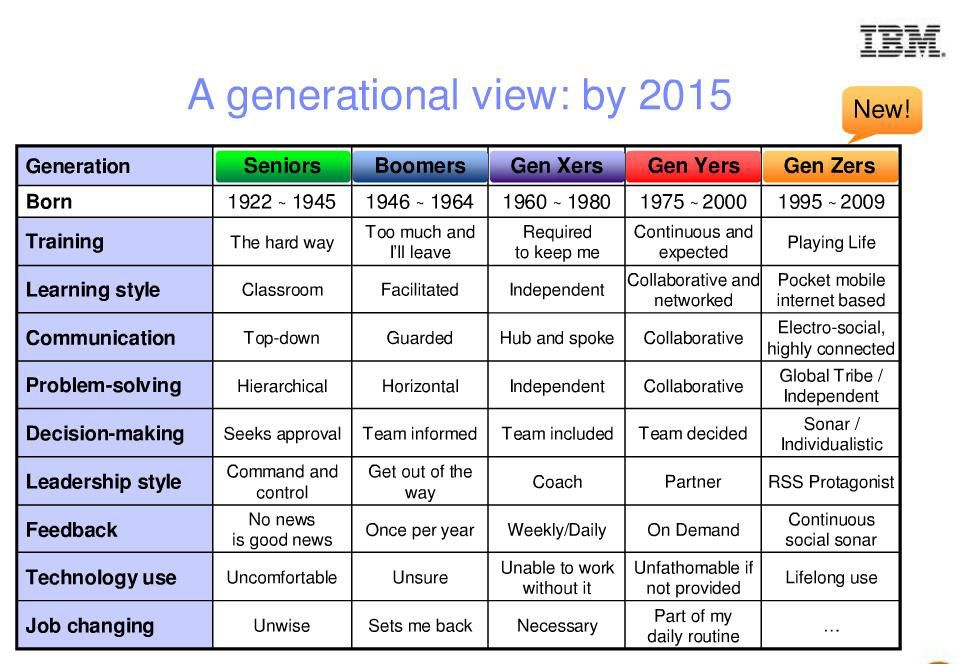 Generation Z Generational Differences Chart | Pictures of ...