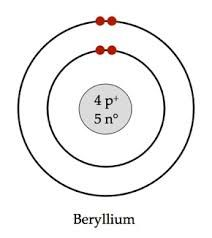 Bohr rutherford diagram for helium illustration of wiring diagram znalezione obrazy dla zapytania beryllium atom model big bang rh pinterest com bohr diagram for argon bohr rutherford diagram for sodium atom ccuart Images