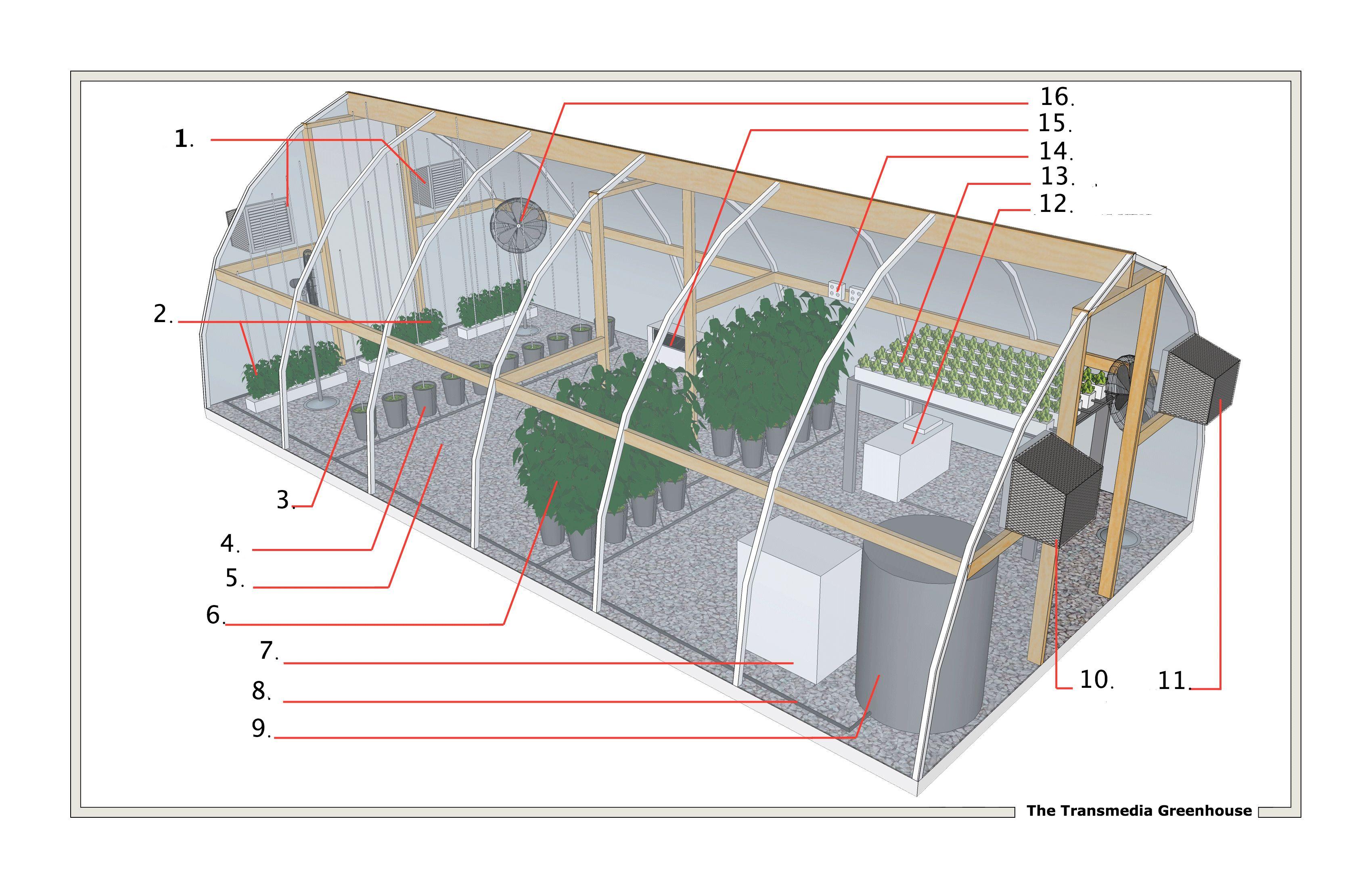 10 Claves Para Construir Un Invernadero Hidroponico A La Hora De Construir Y Equipar Un Inve Como Construir Un Invernadero Construir Un Invernadero Invernadero