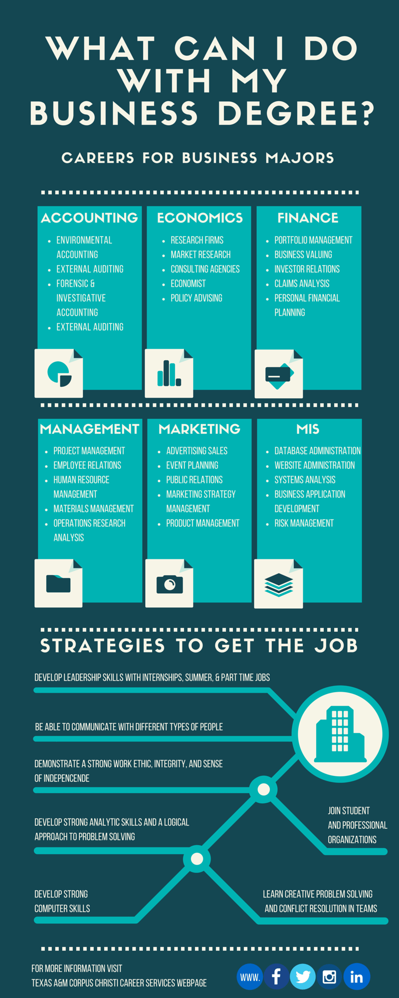 What can I do with My Business degree? Careers for
