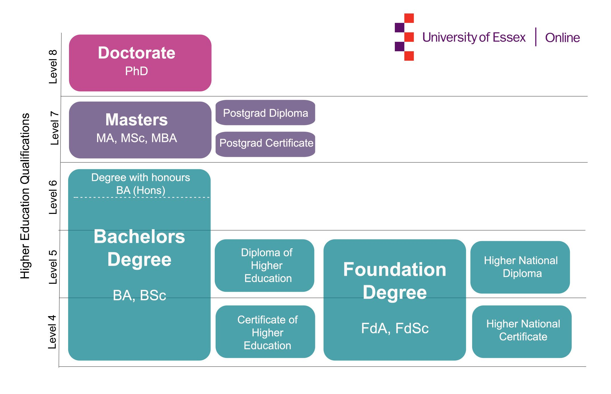 higher education qualifications explained we explain the higher education qualifications explained we explain the different level of study available to students studying