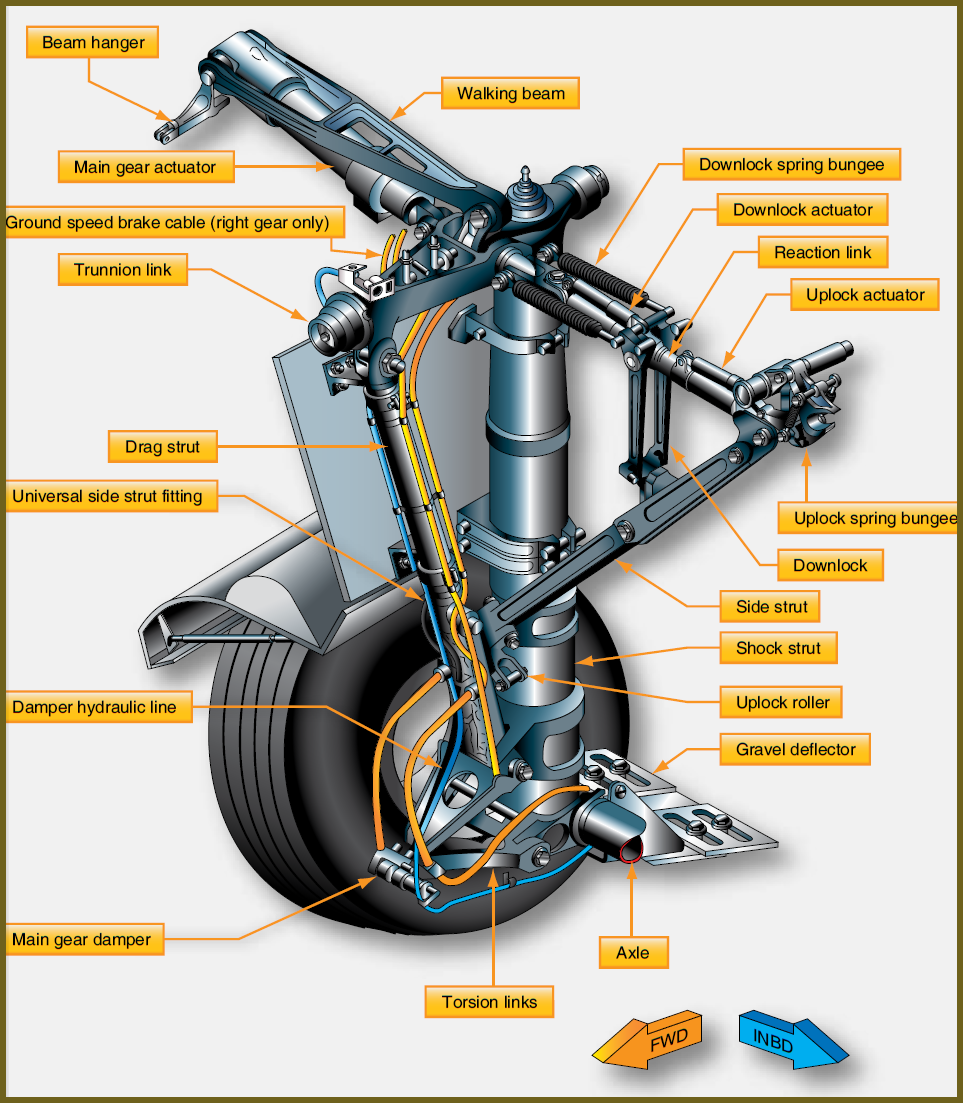 a320 landing gear system A320 series landing gear system presentation when you work on the landing gear system, make sure that you obey all the amm safety procedures.