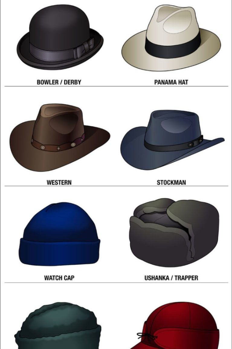 16 Stylish Men's Hats | Hat Style Guide | Man's Headwear Infographic | Hats  for men, Stylish men, Mens style guide