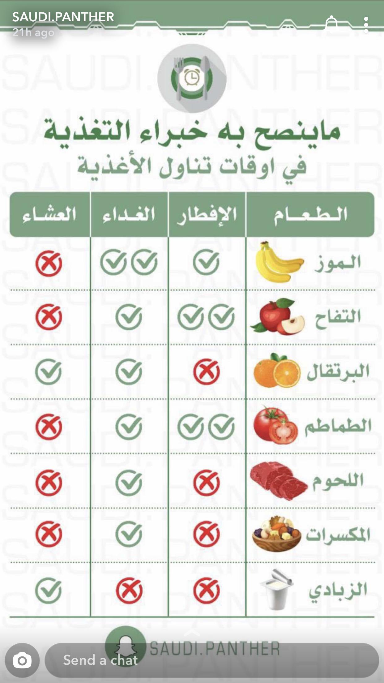 Pin By منوعات مفيدة On معلومات صحية Health Fitness Food Health Facts Food Health Facts Fitness