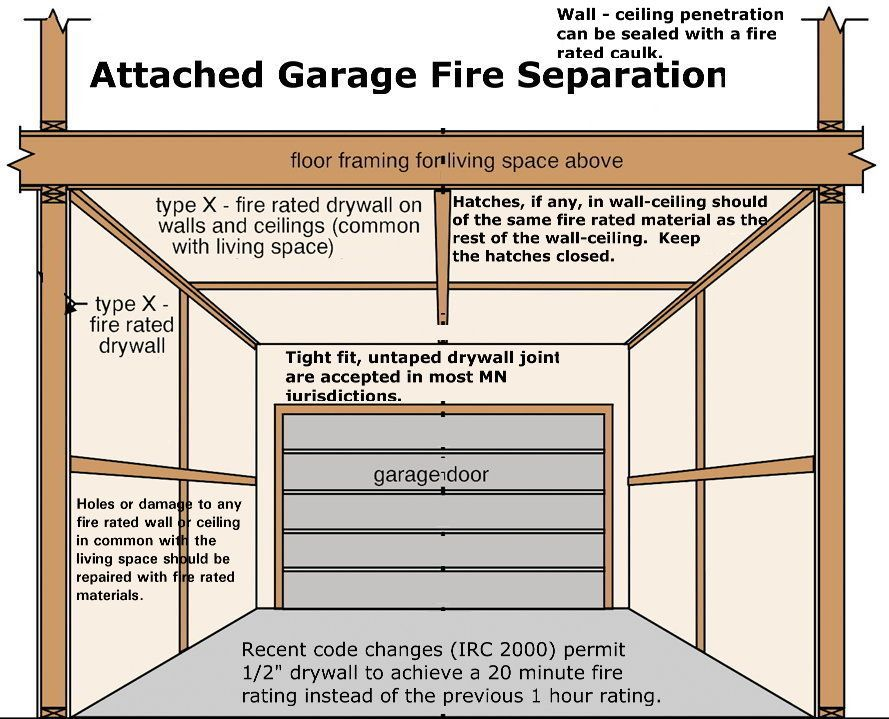 Garage Fire Separation Information Floor Framing Small Tv Room Small Furniture Sets