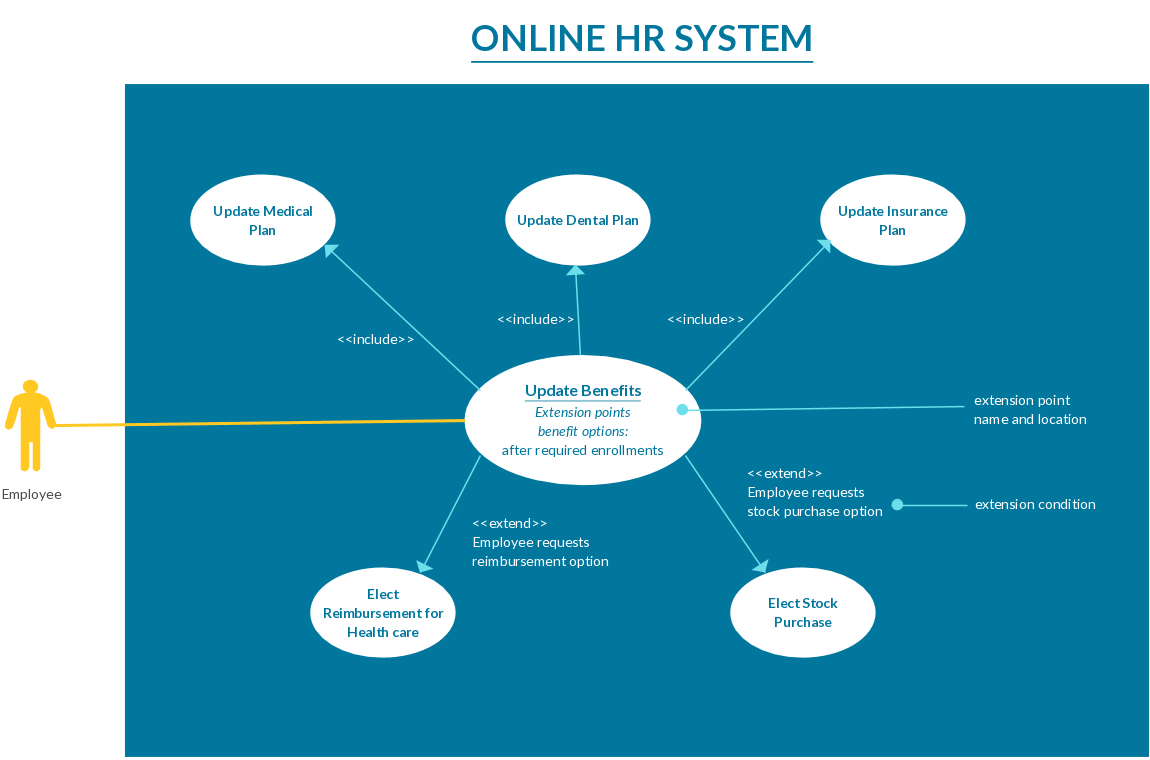 use case diagram example template of online hr system [ 1150 x 760 Pixel ]