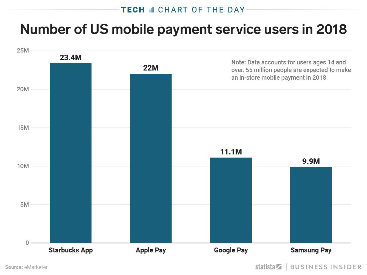 More people are using Starbucks' mobile payment service