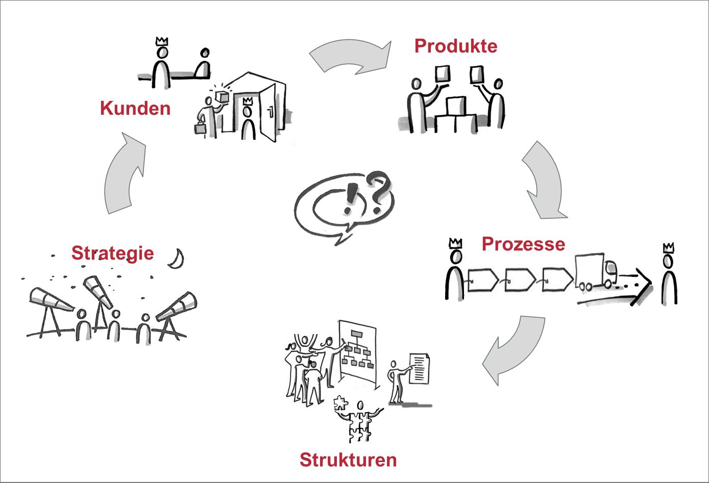 Structure Follows Process Follows Strategy