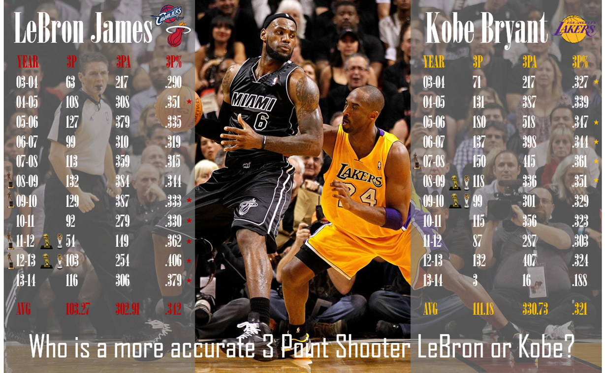 Is Kobe Bryant Really A Better 3 Point Shooter Than Lebron James Kobe Bryant Lebron James Kobe Bryant Lebron James