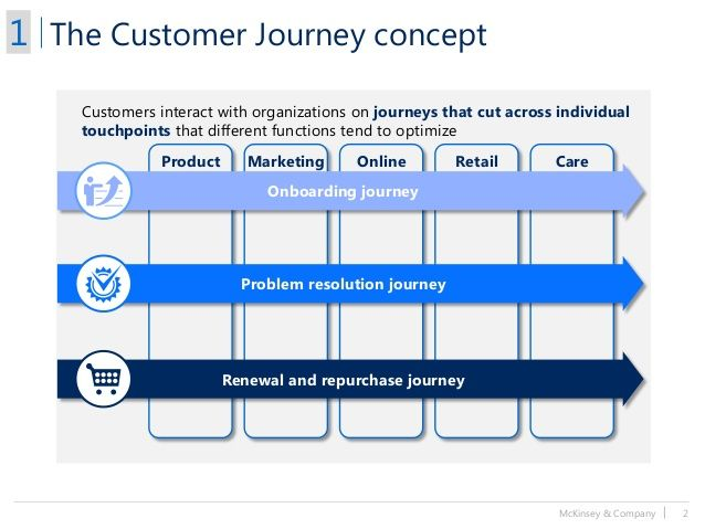 Mckinsey  Company   The Customer Journey Concept Product