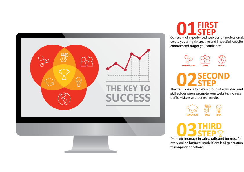 It S Important To Identify Opportunities For Understanding Who How When And Where You Can Website Promotion Website Development Company Internet Advertising