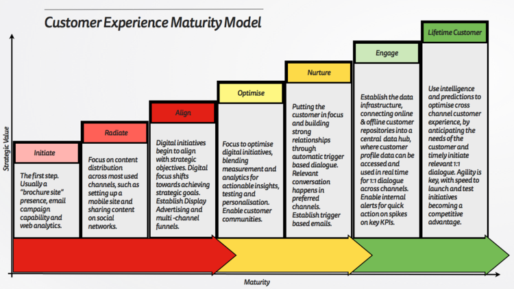 The Customer Experience Maturity Model Mattyford Customer Experience Customer Experience Design How To Motivate Employees