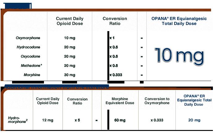 Opioid Metabolites Chart  Opioids    Chart