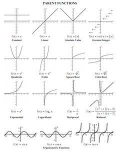 worksheet. Transformation Of Functions Worksheet. Grass Fedjp ...