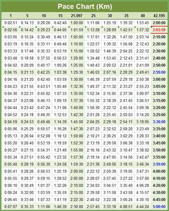 Pace chart kilometer marathon also health  fitness pinterest rh