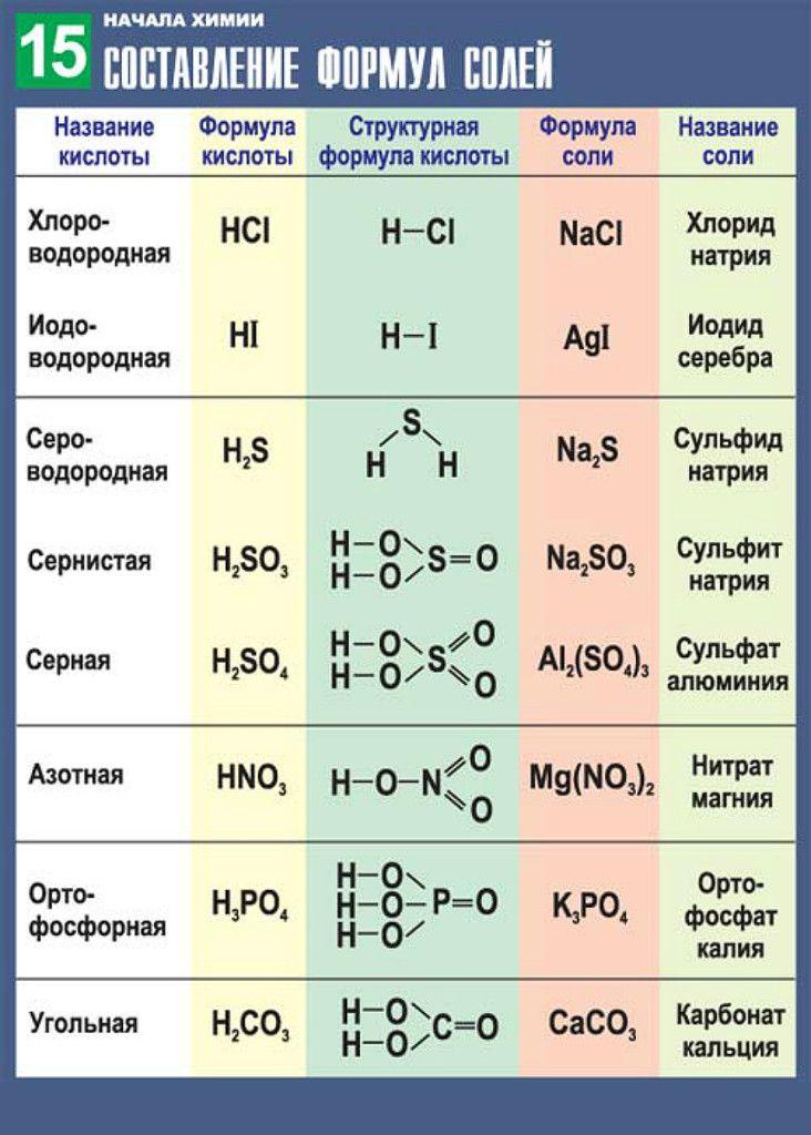 Таблица решение задач по химии задача сетевого планирования решить онлайн